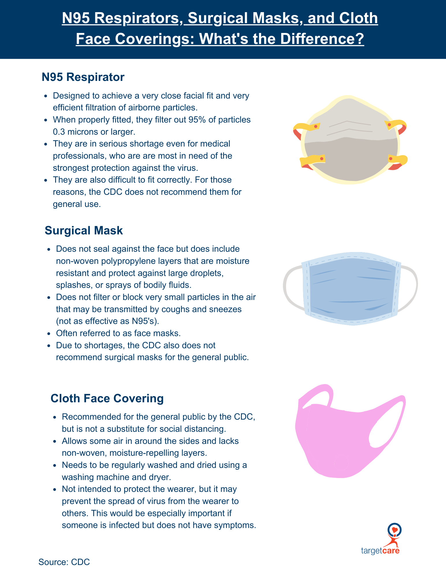 N95 Respirators_ Surgical Masks and Cloth Face Coverings