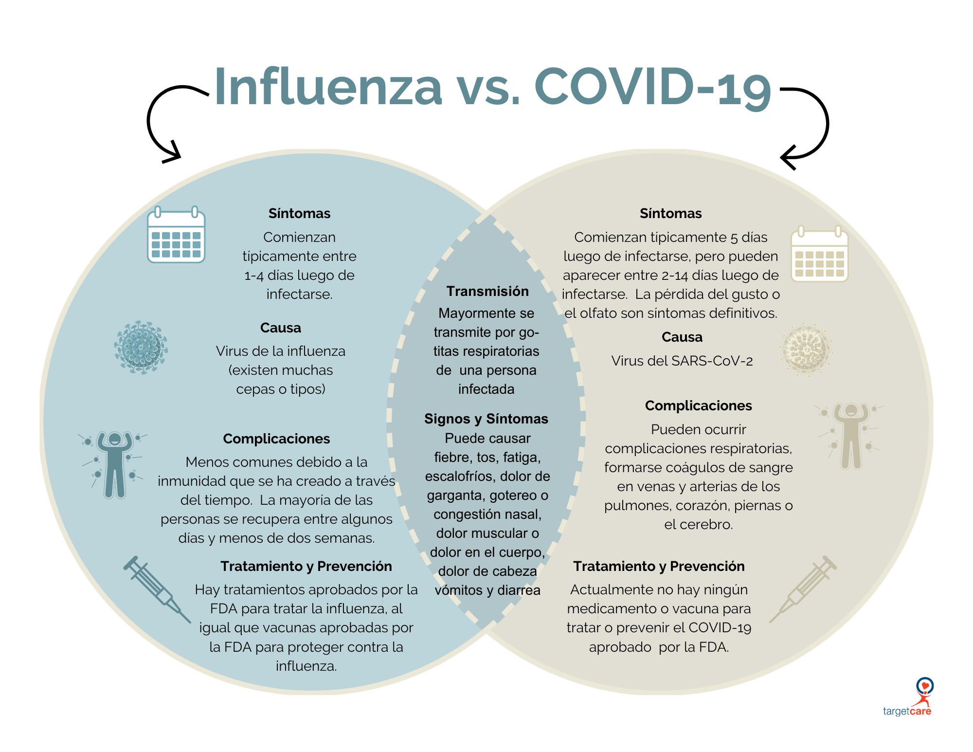 Spanish_Flu vs. COVID-19 Venn Diagram_8.5x11
